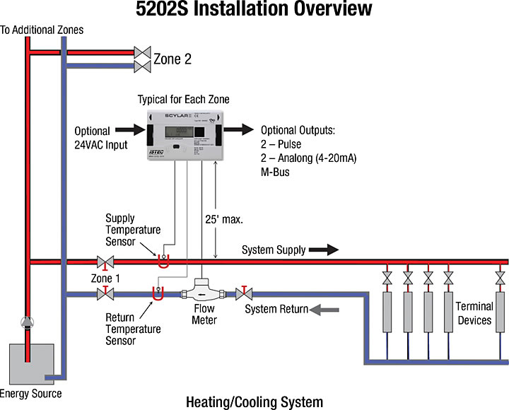Installation Overview of Scylar Model 5202S Energy Meter