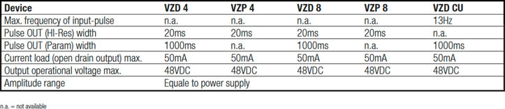Electrical Specs 1 for VZP 4 and VZP 8