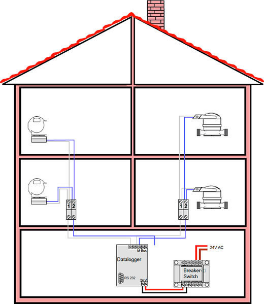 Example of M-Bus-wiring Diagram for Heating and Sanitary Installations (external M-Bus)