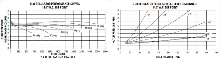 Model B31 Series Commercial Gas Regulator Curves
