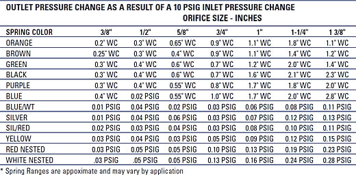 Outlet Pressure Table 1