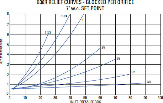 Relief Characteristic Curves Graph 1