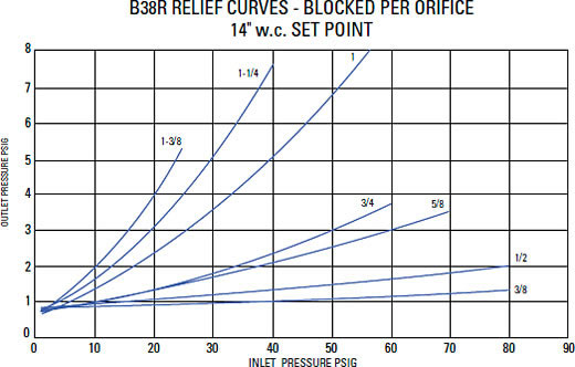 Relief Characteristic Curves Graph 2