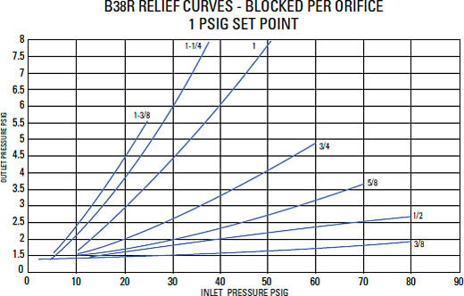 Relief Characteristic Curves Graph 3