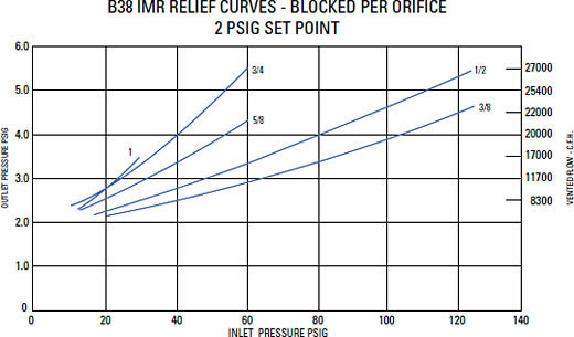 Relief Characteristic Curves Graph 8
