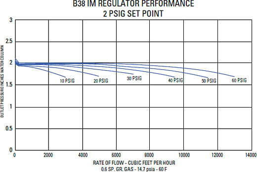Typical Performance Curves Graph 8
